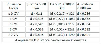 tableau-kilometrique